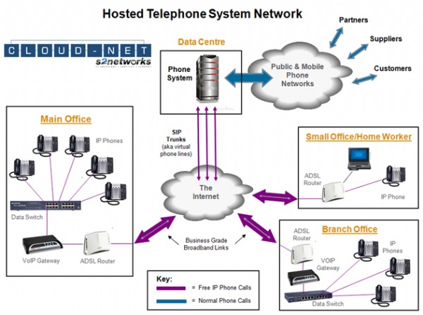 cloud network system diagram wiring diagram hosted voip diagram  #15